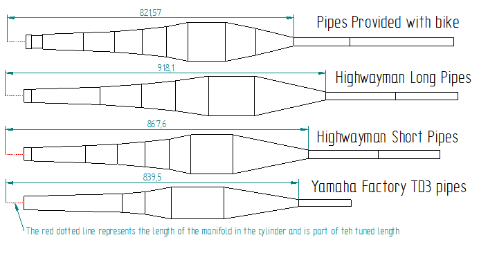pipe lengths